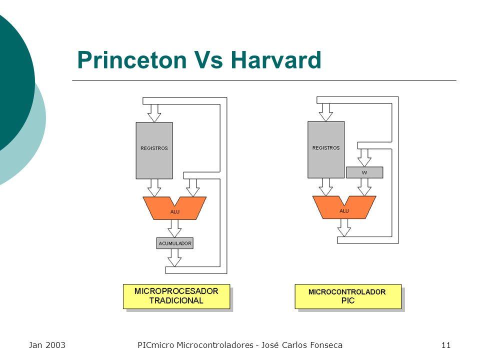 Jan 2003PICmicro Microcontroladores - José Carlos Fonseca11 Princeton Vs Harvard