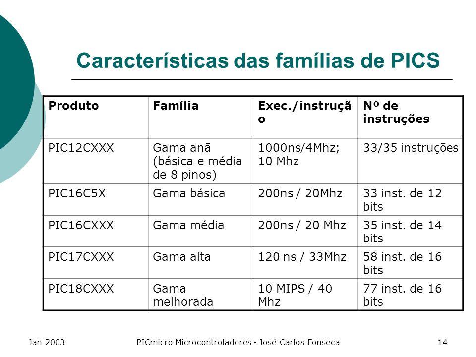 Jan 2003PICmicro Microcontroladores - José Carlos Fonseca14 Características das famílias de PICS ProdutoFamíliaExec./instruçã o Nº de instruções PIC12