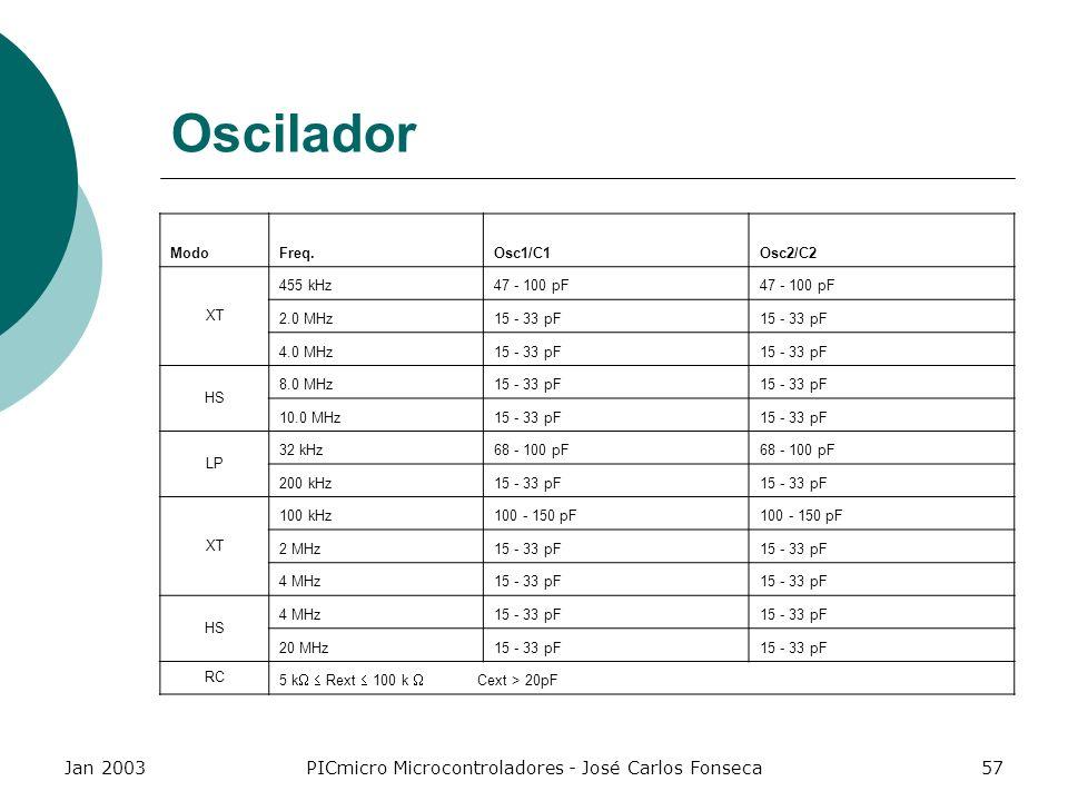 Jan 2003PICmicro Microcontroladores - José Carlos Fonseca57 Oscilador ModoFreq.Osc1/C1Osc2/C2 XT 455 kHz47 - 100 pF 2.0 MHz15 - 33 pF 4.0 MHz15 - 33 p