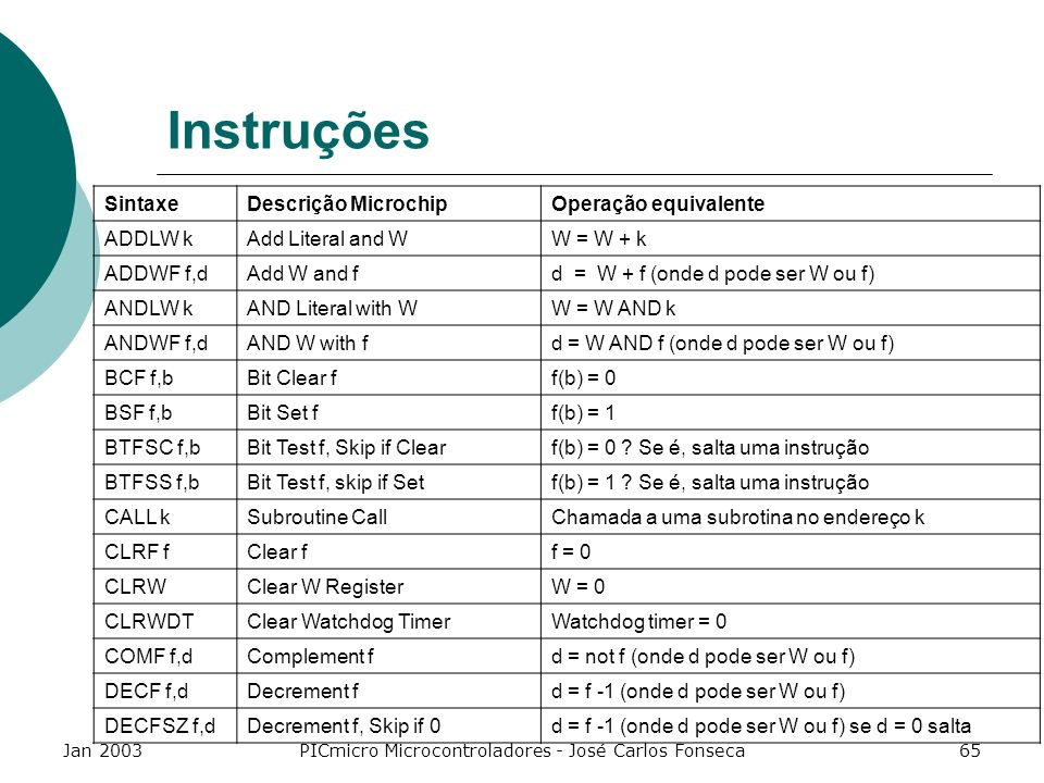 Jan 2003PICmicro Microcontroladores - José Carlos Fonseca65 Instruções SintaxeDescrição MicrochipOperação equivalente ADDLW kAdd Literal and WW = W +