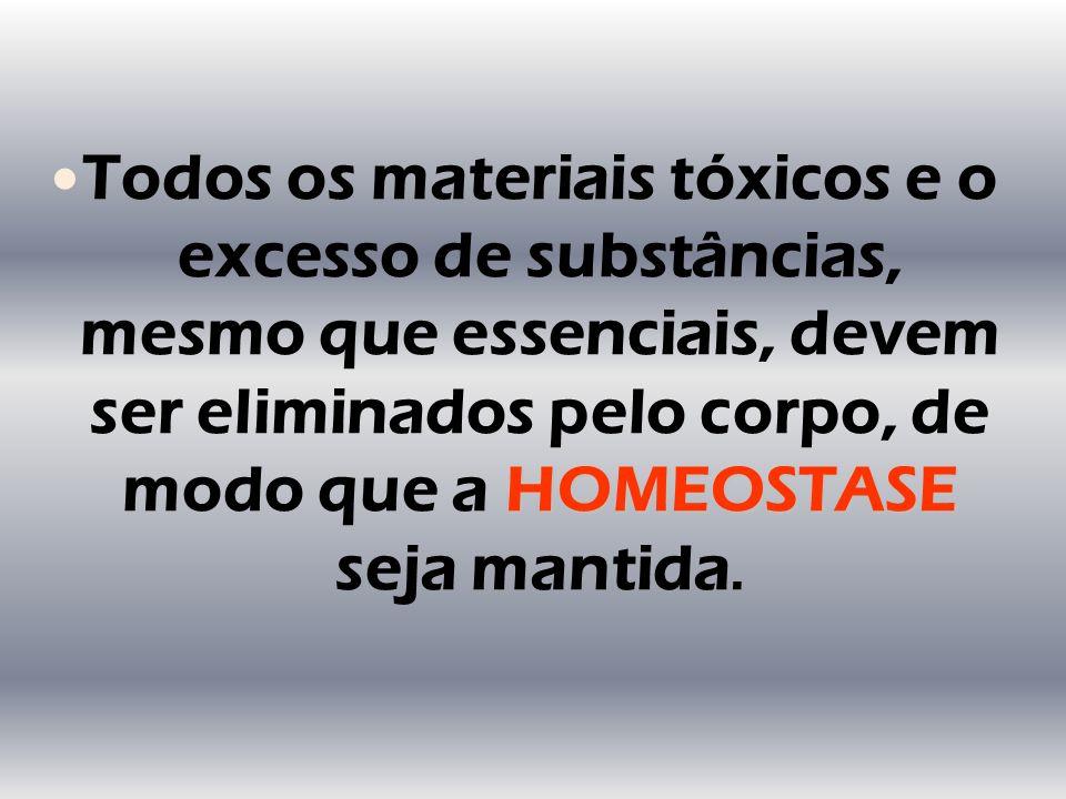 HOMEOSTASE Todos os materiais tóxicos e o excesso de substâncias, mesmo que essenciais, devem ser eliminados pelo corpo, de modo que a HOMEOSTASE seja