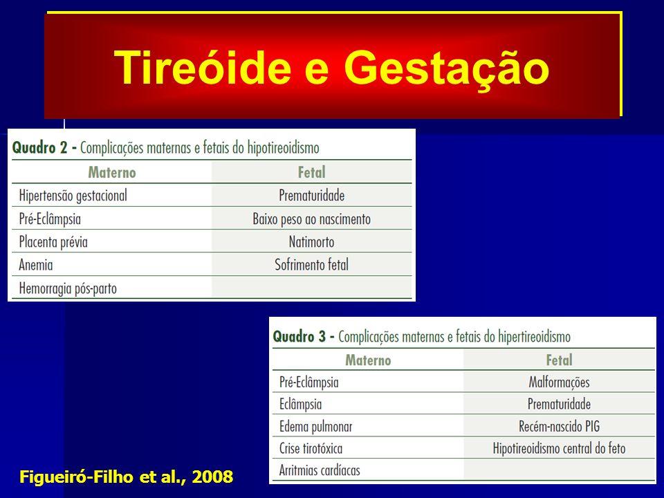 Tireóide e Gestação Figueiró-Filho et al., 2008