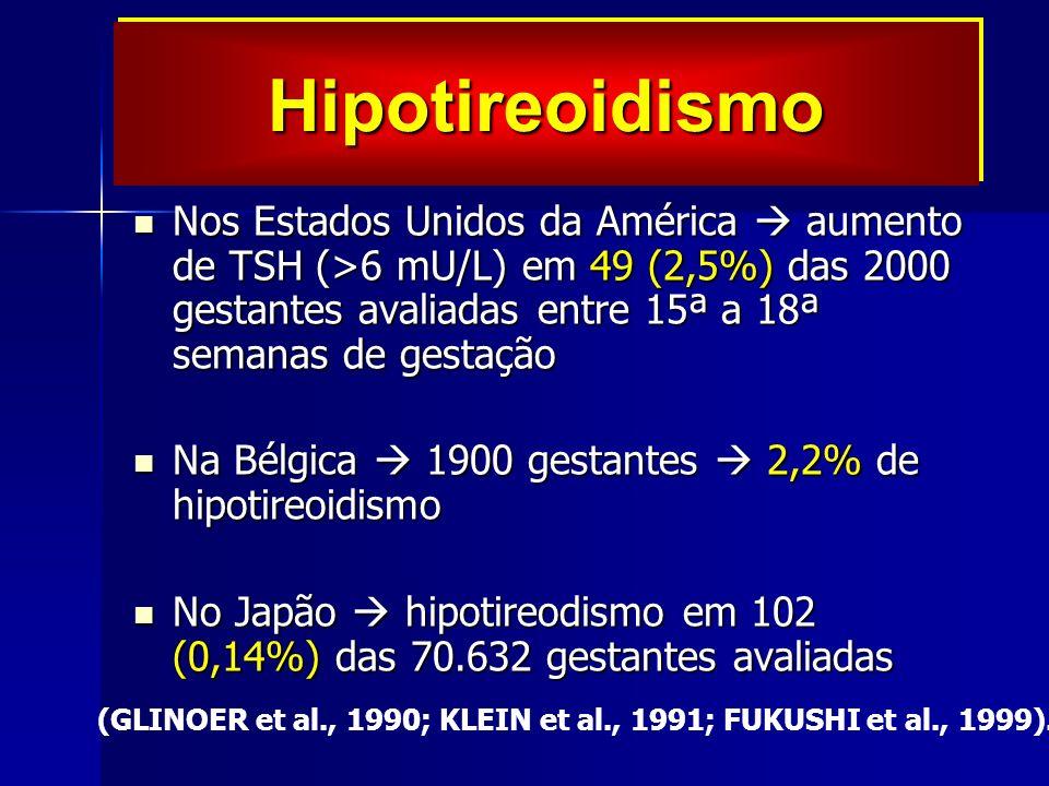 Nos Estados Unidos da América aumento de TSH (>6 mU/L) em 49 (2,5%) das 2000 gestantes avaliadas entre 15ª a 18ª semanas de gestação Nos Estados Unidos da América aumento de TSH (>6 mU/L) em 49 (2,5%) das 2000 gestantes avaliadas entre 15ª a 18ª semanas de gestação Na Bélgica 1900 gestantes 2,2% de hipotireoidismo Na Bélgica 1900 gestantes 2,2% de hipotireoidismo No Japão hipotireodismo em 102 (0,14%) das 70.632 gestantes avaliadas No Japão hipotireodismo em 102 (0,14%) das 70.632 gestantes avaliadas (GLINOER et al., 1990; KLEIN et al., 1991; FUKUSHI et al., 1999).