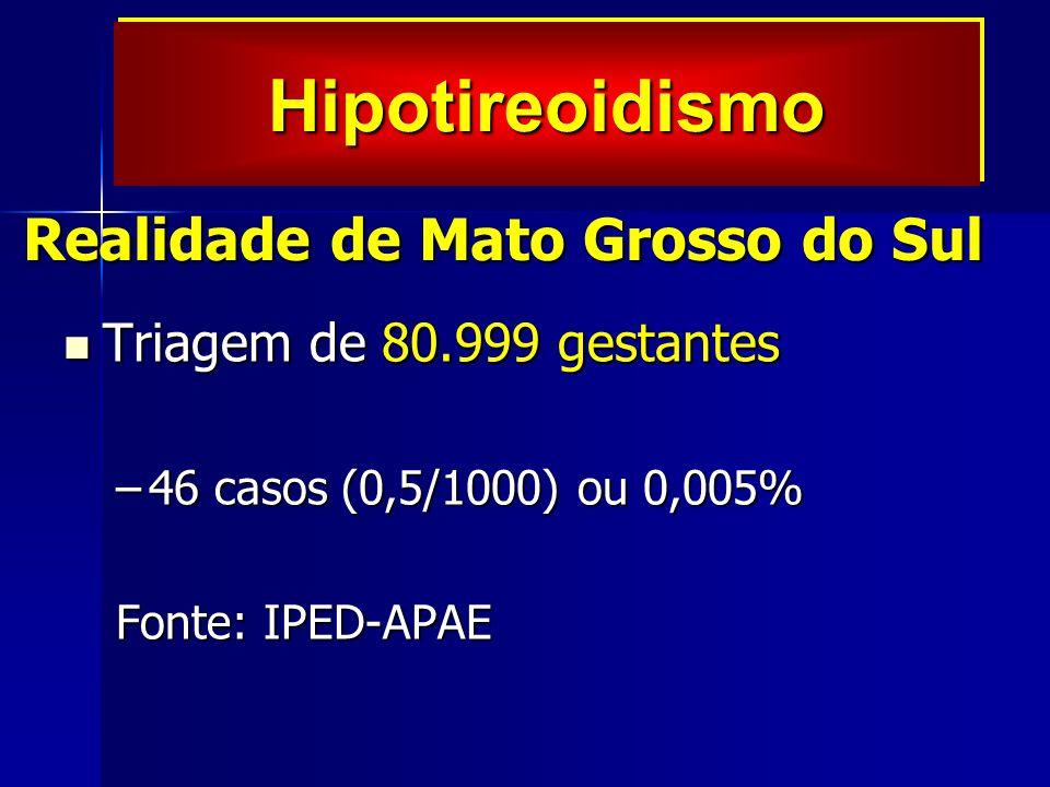 Realidade de Mato Grosso do Sul Triagem de 80.999 gestantes Triagem de 80.999 gestantes –46 casos (0,5/1000) ou 0,005% Fonte: IPED-APAE HipotireoidismoHipotireoidismo