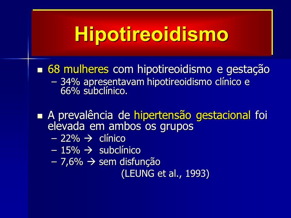 68 mulheres com hipotireoidismo e gestação 68 mulheres com hipotireoidismo e gestação –34% apresentavam hipotireoidismo clínico e 66% subclínico.