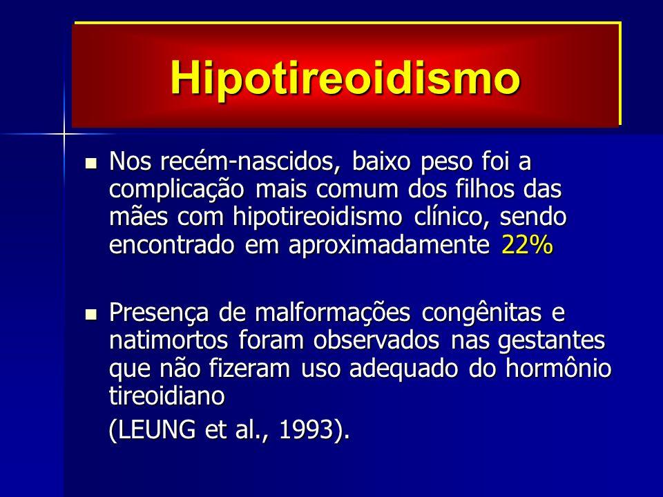 Nos recém-nascidos, baixo peso foi a complicação mais comum dos filhos das mães com hipotireoidismo clínico, sendo encontrado em aproximadamente 22% Nos recém-nascidos, baixo peso foi a complicação mais comum dos filhos das mães com hipotireoidismo clínico, sendo encontrado em aproximadamente 22% Presença de malformações congênitas e natimortos foram observados nas gestantes que não fizeram uso adequado do hormônio tireoidiano Presença de malformações congênitas e natimortos foram observados nas gestantes que não fizeram uso adequado do hormônio tireoidiano (LEUNG et al., 1993).