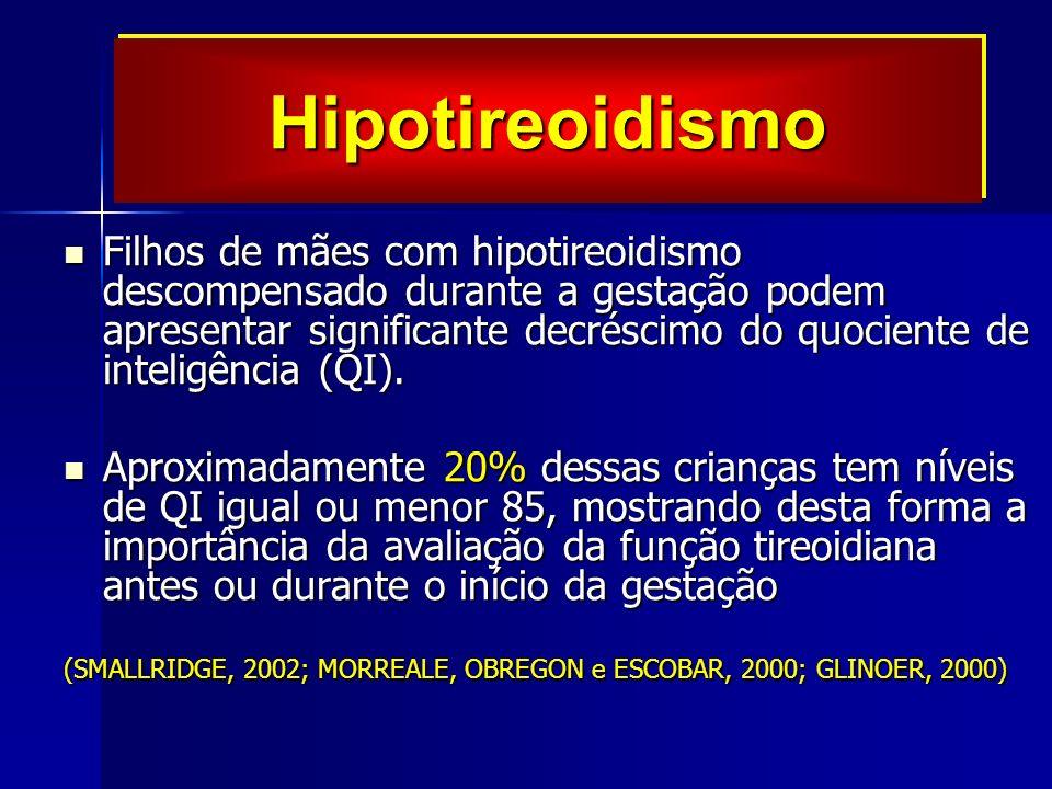 Filhos de mães com hipotireoidismo descompensado durante a gestação podem apresentar significante decréscimo do quociente de inteligência (QI).