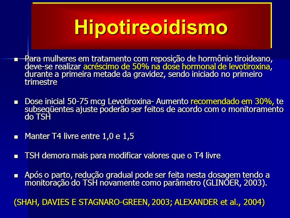 Para mulheres em tratamento com reposição de hormônio tiroideano, deve-se realizar acréscimo de 50% na dose hormonal de levotiroxina, durante a primeira metade da gravidez, sendo iniciado no primeiro trimestre Para mulheres em tratamento com reposição de hormônio tiroideano, deve-se realizar acréscimo de 50% na dose hormonal de levotiroxina, durante a primeira metade da gravidez, sendo iniciado no primeiro trimestre Dose inicial 50-75 mcg Levotiroxina- Aumento recomendado em 30%, te subseqüentes ajuste poderão ser feitos de acordo com o monitoramento do TSH Dose inicial 50-75 mcg Levotiroxina- Aumento recomendado em 30%, te subseqüentes ajuste poderão ser feitos de acordo com o monitoramento do TSH Manter T4 livre entre 1,0 e 1,5 Manter T4 livre entre 1,0 e 1,5 TSH demora mais para modificar valores que o T4 livre TSH demora mais para modificar valores que o T4 livre Após o parto, redução gradual pode ser feita nesta dosagem tendo a monitoração do TSH novamente como parâmetro (GLINOER, 2003).