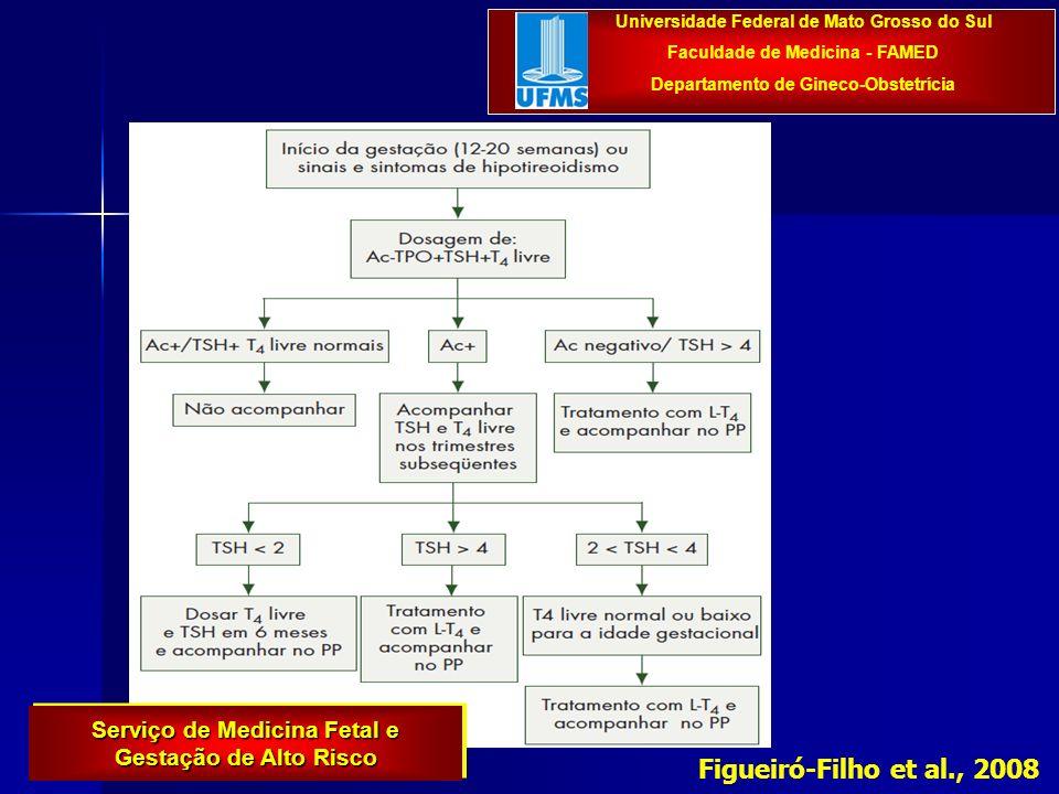 Figueiró-Filho et al., 2008 Universidade Federal de Mato Grosso do Sul Faculdade de Medicina - FAMED Departamento de Gineco-Obstetrícia Serviço de Medicina Fetal e Gestação de Alto Risco