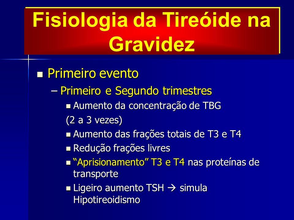 Primeiro evento Primeiro evento –Primeiro e Segundo trimestres Aumento da concentração de TBG Aumento da concentração de TBG (2 a 3 vezes) Aumento das frações totais de T3 e T4 Aumento das frações totais de T3 e T4 Redução frações livres Redução frações livres Aprisionamento T3 e T4 nas proteínas de transporteAprisionamento T3 e T4 nas proteínas de transporte Ligeiro aumento TSH simula Hipotireoidismo Ligeiro aumento TSH simula Hipotireoidismo