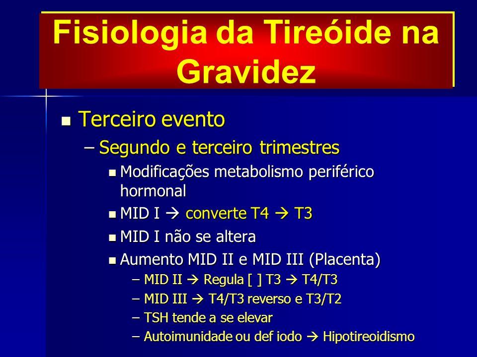 Fisiologia da Tireóide na Gravidez Terceiro evento Terceiro evento –Segundo e terceiro trimestres Modificações metabolismo periférico hormonal Modificações metabolismo periférico hormonal MID I converte T4 T3 MID I converte T4 T3 MID I não se altera MID I não se altera Aumento MID II e MID III (Placenta) Aumento MID II e MID III (Placenta) –MID II Regula [ ] T3 T4/T3 –MID III T4/T3 reverso e T3/T2 –TSH tende a se elevar –Autoimunidade ou def iodo Hipotireoidismo
