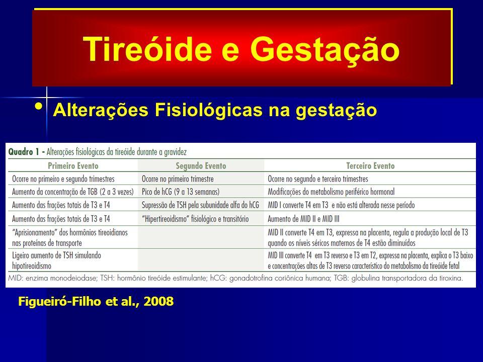 Tireóide e Gestação Alterações Fisiológicas na gestação Figueiró-Filho et al., 2008