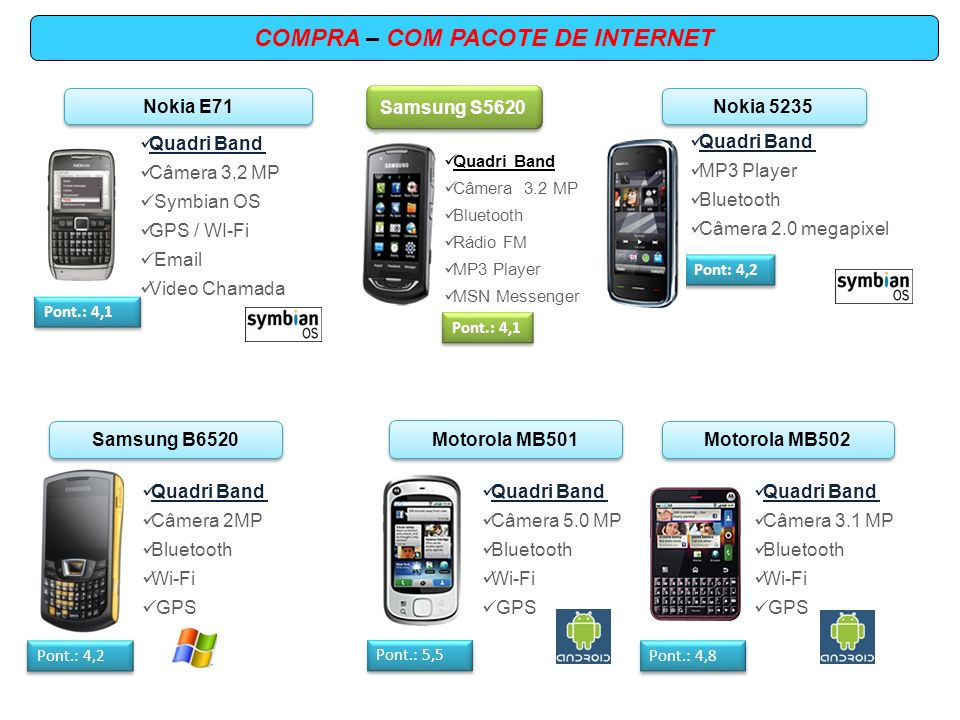 COMPRA – COM PACOTE DE INTERNET Quadri Band Câmera 3,2 MP Symbian OS GPS / WI-Fi Email Video Chamada Nokia E71 Pont.: 4,1 Samsung S5620 Pont.: 4,1 Quadri Band Câmera 3.2 MP Bluetooth Rádio FM MP3 Player MSN Messenger Quadri Band MP3 Player Bluetooth Câmera 2.0 megapixel Nokia 5235 Pont: 4,2 Samsung B6520 Pont.: 4,2 Quadri Band Câmera 2MP Bluetooth Wi-Fi GPS Motorola MB501 Pont.: 5,5 Quadri Band Câmera 5.0 MP Bluetooth Wi-Fi GPS Motorola MB502 Pont.: 4,8 Quadri Band Câmera 3.1 MP Bluetooth Wi-Fi GPS