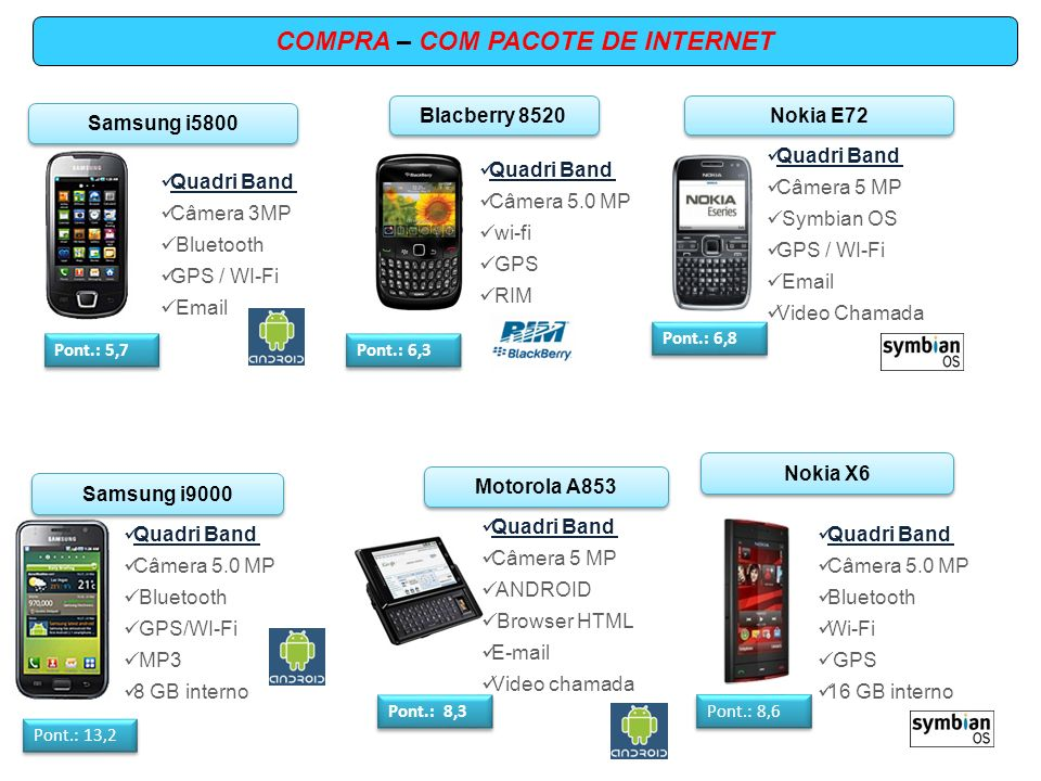 COMPRA – COM PACOTE DE INTERNET Samsung i5800 Quadri Band Câmera 3MP Bluetooth GPS / WI-Fi Email Pont.: 5,7 Quadri Band Câmera 5.0 MP wi-fi GPS RIM Blacberry 8520 Pont.: 6,3 Quadri Band Câmera 5 MP Symbian OS GPS / WI-Fi Email Video Chamada Nokia E72 Pont.: 6,8 Motorola A853 Quadri Band Câmera 5 MP ANDROID Browser HTML E-mail Video chamada Pont.: 8,3 Samsung i9000 Quadri Band Câmera 5.0 MP Bluetooth GPS/WI-Fi MP3 8 GB interno Pont.: 13,2 Nokia X6 Pont.: 8,6 Quadri Band Câmera 5.0 MP Bluetooth Wi-Fi GPS 16 GB interno