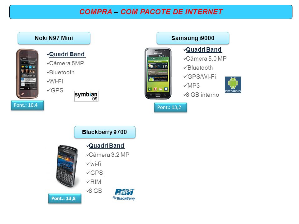 COMPRA – COM PACOTE DE INTERNET Samsung i9000 Quadri Band Câmera 5.0 MP Bluetooth GPS/WI-Fi MP3 8 GB interno Pont.: 13,2 Noki N97 Mini Pont.: 10,4 Qua