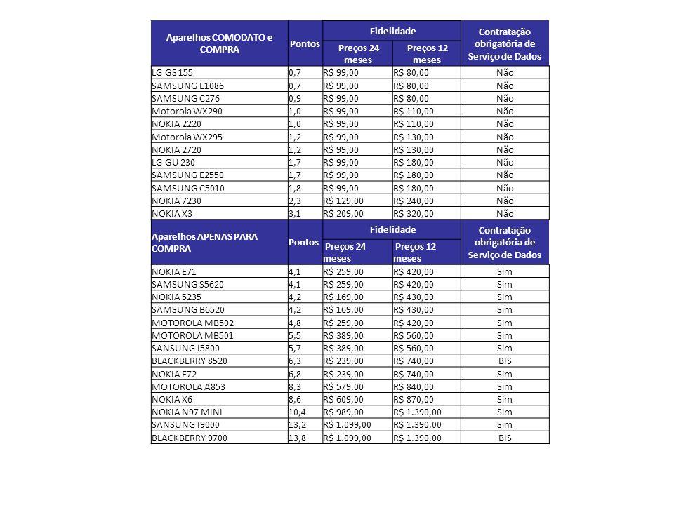 Aparelhos COMODATO e COMPRA Pontos Fidelidade Contratação obrigatória de Serviço de Dados Preços 24 meses Preços 12 meses LG GS 155 0,7 R$ 99,00R$ 80,00Não SAMSUNG E1086 0,7 R$ 99,00R$ 80,00Não SAMSUNG C276 0,9 R$ 99,00R$ 80,00Não Motorola WX290 1,0 R$ 99,00R$ 110,00Não NOKIA 2220 1,0 R$ 99,00R$ 110,00Não Motorola WX295 1,2 R$ 99,00R$ 130,00Não NOKIA 2720 1,2 R$ 99,00R$ 130,00Não LG GU 230 1,7 R$ 99,00R$ 180,00Não SAMSUNG E2550 1,7 R$ 99,00R$ 180,00Não SAMSUNG C5010 1,8 R$ 99,00R$ 180,00Não NOKIA 7230 2,3 R$ 129,00R$ 240,00Não NOKIA X3 3,1 R$ 209,00R$ 320,00Não Aparelhos APENAS PARA COMPRA Pontos Fidelidade Contratação obrigatória de Serviço de Dados Preços 24 meses Preços 12 meses NOKIA E71 4,1 R$ 259,00R$ 420,00Sim SAMSUNG S56204,1 R$ 259,00R$ 420,00Sim NOKIA 5235 4,2 R$ 169,00R$ 430,00Sim SAMSUNG B6520 4,2 R$ 169,00R$ 430,00Sim MOTOROLA MB502 4,8 R$ 259,00R$ 420,00Sim MOTOROLA MB501 5,5 R$ 389,00R$ 560,00Sim SANSUNG I5800 5,7 R$ 389,00R$ 560,00Sim BLACKBERRY 85206,3 R$ 239,00R$ 740,00BIS NOKIA E72 6,8 R$ 239,00R$ 740,00Sim MOTOROLA A853 8,3 R$ 579,00R$ 840,00Sim NOKIA X6 8,6 R$ 609,00R$ 870,00Sim NOKIA N97 MINI10,4 R$ 989,00R$ 1.390,00Sim SANSUNG I900013,2 R$ 1.099,00R$ 1.390,00Sim BLACKBERRY 970013,8 R$ 1.099,00R$ 1.390,00BIS