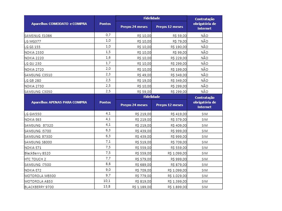 Aparelhos COMODATO e COMPRAPontos Fidelidade Contratação obrigatória de Internet Preços 24 meses Preços 12 meses SAMSNUG E1086 0,7 R$ 10,00R$ 59,00NÃO LG MG377 1,0 R$ 10,00R$ 79,00NÃO LG GS 155 1,0 R$ 10,00R$ 190,00NÃO NOKIA 2330 1,5 R$ 10,00R$ 99,00NÃO NOKIA 2220 1,6 R$ 10,00R$ 229,00NÃO LG GU 230 1,7 R$ 10,00R$ 299,00NÃO NOKIA 2720 2,0 R$ 10,00R$ 199,00NÃO SAMSUNG C3510 2,3 R$ 49,00R$ 349,00NÃO LG GB 280 2,5 R$ 19,00R$ 349,00NÃO NOKIA 2730 2,5 R$ 10,00R$ 299,00NÃO SAMSUNG C3050 2,5 R$ 59,00R$ 299,00NÃO Aparelhos APENAS PARA COMPRAPontos Fidelidade Contratação obrigatória de Internet Preços 24 meses Preços 12 meses LG GW550 4,1 R$ 219,00R$ 419,00SIM NOKIA E63 4,1 R$ 219,00R$ 379,00SIM SAMSUNG B7320 4,1 R$ 219,00R$ 409,00SIM SAMSUNG I5700 6,3 R$ 439,00R$ 999,00SIM SAMSUNG B7300 6,3 R$ 439,00R$ 999,00SIM SAMSUNG S8000 7,1 R$ 519,00R$ 709,00SIM NOKIA E71 7,5 R$ 559,00 SIM BlackBerry 8520 7,5 R$ 559,00R$ 1.099,00SIM HTC TOUCH 2 7,7 R$ 579,00R$ 999,00SIM SAMSUNG I7500 8,8 R$ 689,00R$ 879,00SIM NOKIA E72 9,0 R$ 709,00R$ 1.099,00SIM MOTOROLA MB300 9,7 R$ 779,00R$ 1.029,00SIM MOTOROLA A853 10,1 R$ 819,00R$ 1.399,00SIM BLACKBERRY 9700 13,8 R$ 1.189,00R$ 1.899,00SIM