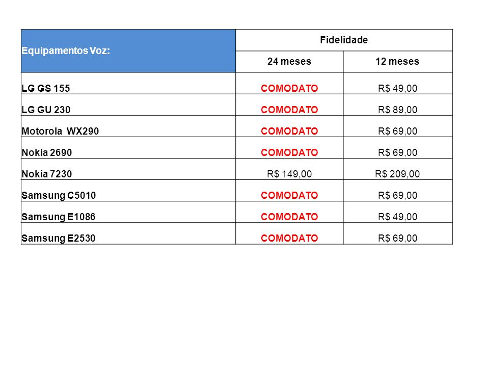 Equipamentos Voz/Dados: Fidelidade 24 meses12 meses LG C300 - 250MB (R$ 29,90)COMODATOR$ 249,00 LG C300 - 5MB (R$ 9,90)R$ 69,00R$ 309,00 Motorola A953 - 2GB (R$ 79,90)R$ 199,00R$ 599,00 Motorola A953 - 250MB (R$ 29,90)R$ 929,00R$ 1.199,00 Motorola A953 - 500MB (R$ 59,90)R$ 699,00R$ 899,00 Nokia E5 - 2GB (R$ 79,90)COMODATOR$ 319,00 Nokia E5 - 500MB (R$ 59,90)COMODATOR$ 569,00 Nokia E5 - 250MB (R$ 29,90)R$ 459,00R$ 699,00 Samsung I5500 - 250MB (R$ 29,90)R$ 259,00R$ 459,00 Samsung I5500- 2GB (R$ 79,90)COMODATOR$ 99,00 Samsung I5500- 500MB (R$ 59,90)R$ 209,00R$ 359,00 Sansung B6520 - 2GB (R$ 79,90)COMODATOR$ 99,00 Sansung B6520 - 250MB (R$ 29,90)R$ 259,00R$ 459,00 Sansung B6520 - 500MB (R$ 59,90)COMODATOR$ 359,00 Sansung B7300 - 2GB (R$ 79,90)COMODATOR$ 319,00 Sansung B7300 - 250MB (R$ 29,90)R$ 459,00R$ 699,00 Sansung B7300 - 500MB (R$ 59,90)R$ 209,00R$ 569,00 Touch 2 - 2GB (R$ 79,90)COMODATOR$ 399,00 Touch 2 - 250MB (R$ 29,90)R$ 599,00R$ 809,00 Touch 2- 500MB (R$ 59,90)R$ 399,00R$ 599,00