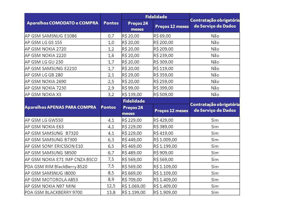 Aparelhos COMODATO e COMPRAPontos Fidelidade Contratação obrigatória de Serviço de Dados Preços 24 meses Preços 12 meses AP GSM SAMSNUG E1086 0,7 R$ 2