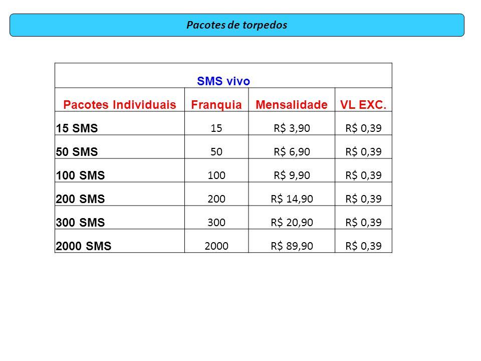 Pacotes de torpedos SMS vivo Pacotes IndividuaisFranquiaMensalidadeVL EXC. 15 SMS 15R$ 3,90R$ 0,39 50 SMS 50R$ 6,90R$ 0,39 100 SMS 100R$ 9,90R$ 0,39 2