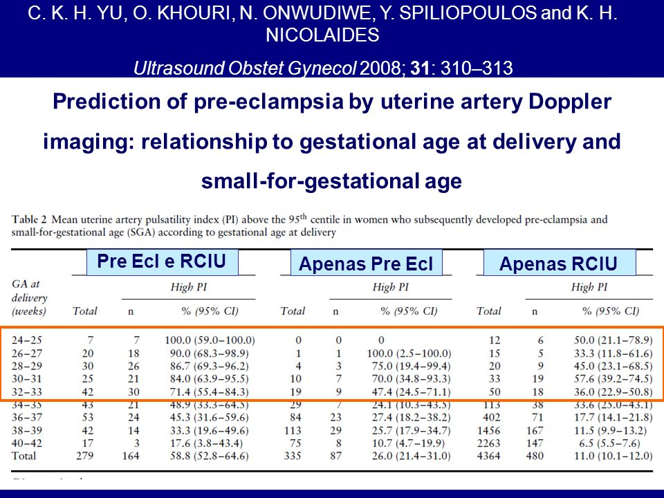 Prediction of pre-eclampsia by uterine artery Doppler imaging: relationship to gestational age at delivery and small-for-gestational age C. K. H. YU,
