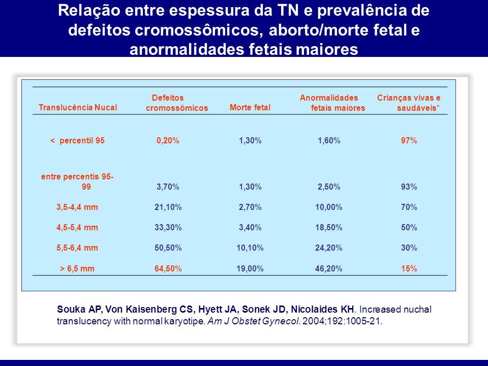 Relação entre espessura da TN e prevalência de defeitos cromossômicos, aborto/morte fetal e anormalidades fetais maiores Translucência Nucal Defeitos