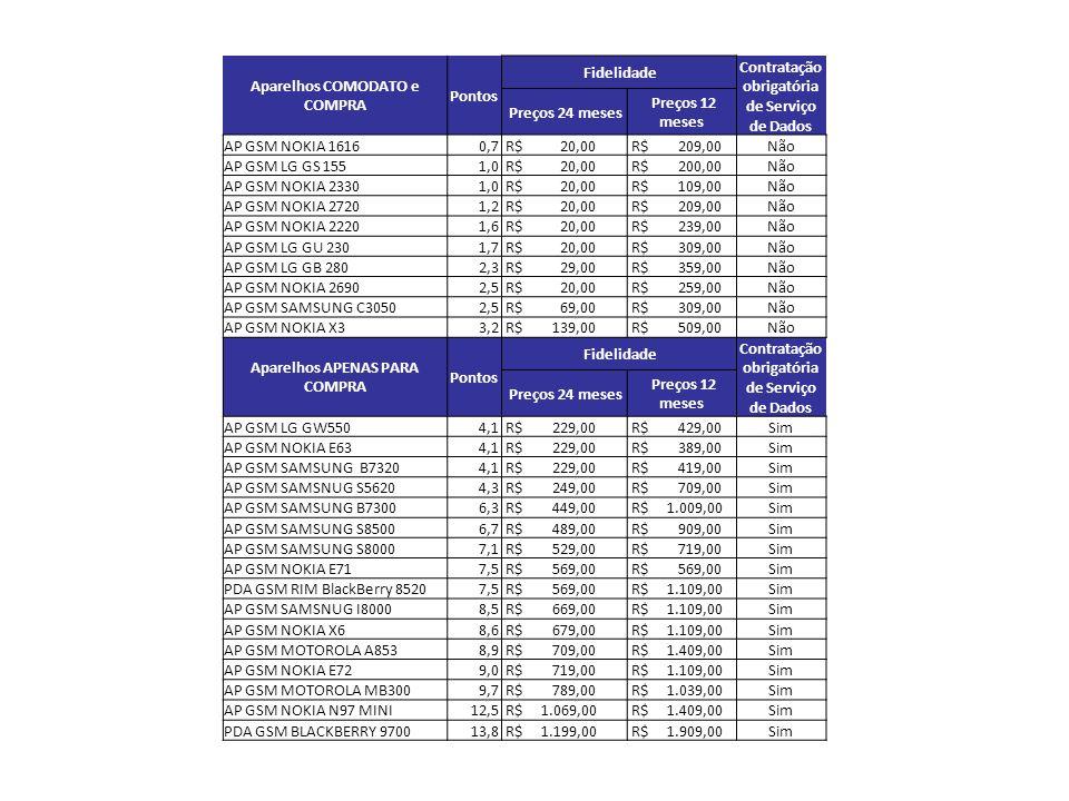 Aparelhos COMODATO e COMPRA Pontos Fidelidade Contratação obrigatória de Serviço de Dados Preços 24 meses Preços 12 meses AP GSM NOKIA 1616 0,7 R$ 20,