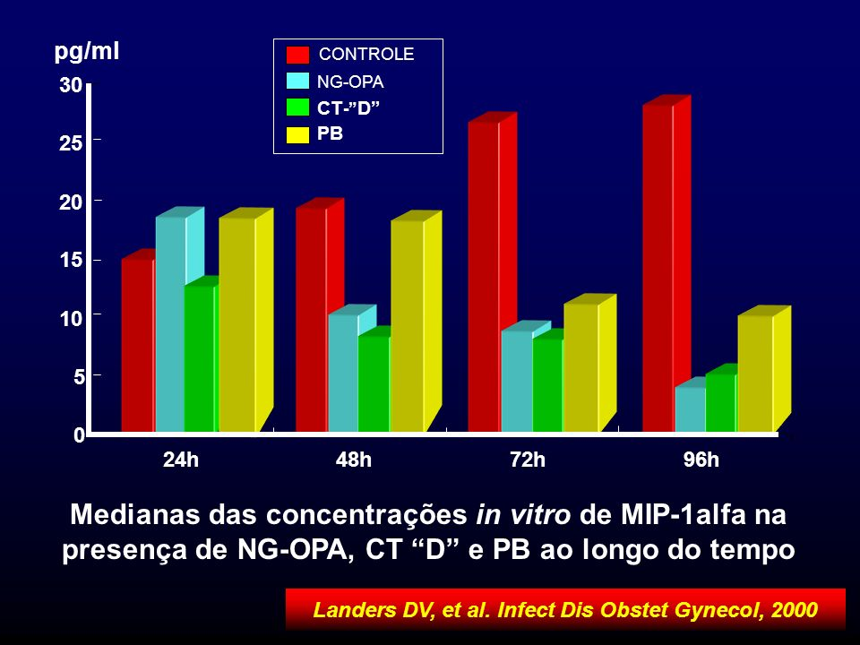 0 5 10 15 20 25 30 24h48h72h96h pg/ml CONTROLE NG-OPA CT - D PB Medianas das concentrações in vitro de MIP-1alfa na presença de NG-OPA, CT D e PB ao l