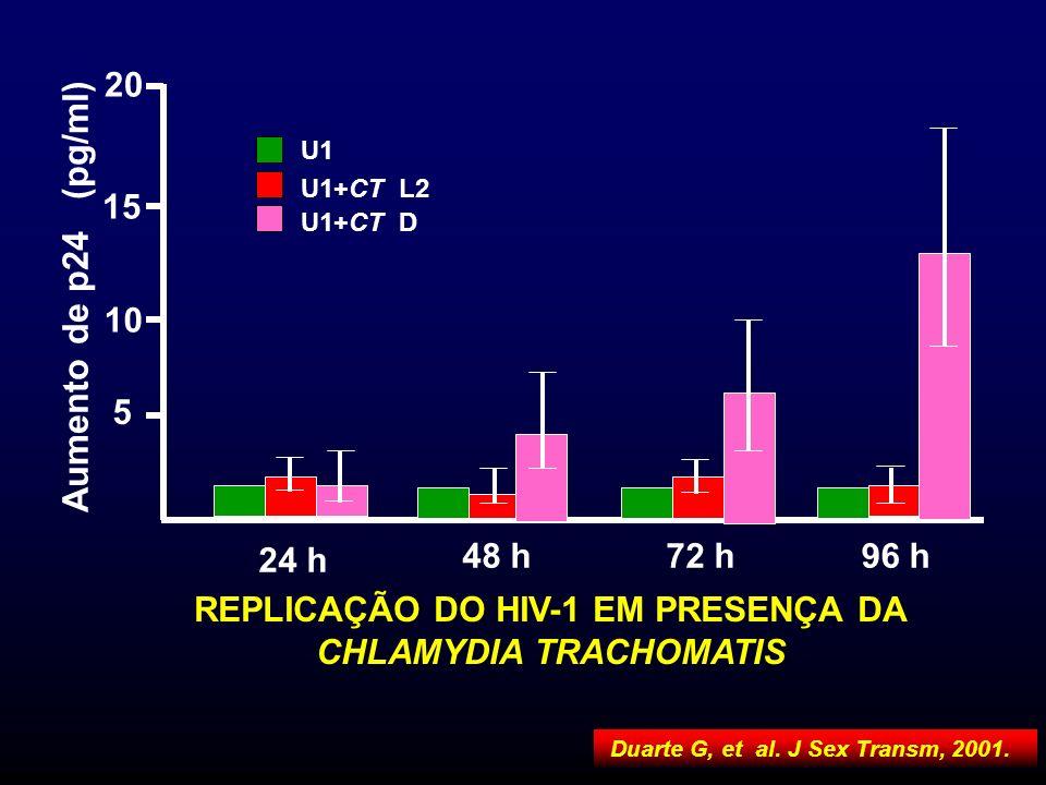 REPLICAÇÃO DO HIV-1 EM PRESENÇA DA CHLAMYDIA TRACHOMATIS Aumento de p24 (pg/ml) 24 h 48 h72 h96 h 5 10 15 20 U1 U1+CT D U1+CT L2 Duarte G, et al. J Se