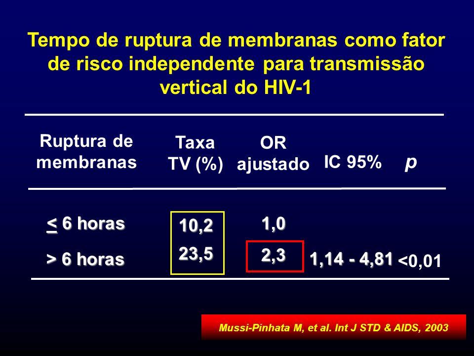 Tempo de ruptura de membranas como fator de risco independente para transmissão vertical do HIV-1 1,0 10,223,5 <0,01 1,14 - 4,81 2,3 > 6 horas < 6 hor