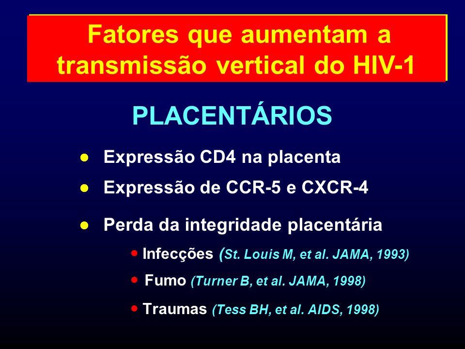 Expressão CD4 na placenta Expressão de CCR-5 e CXCR-4 Perda da integridade placentária Infecções ( St. Louis M, et al. JAMA, 1993) Fumo (Turner B, et