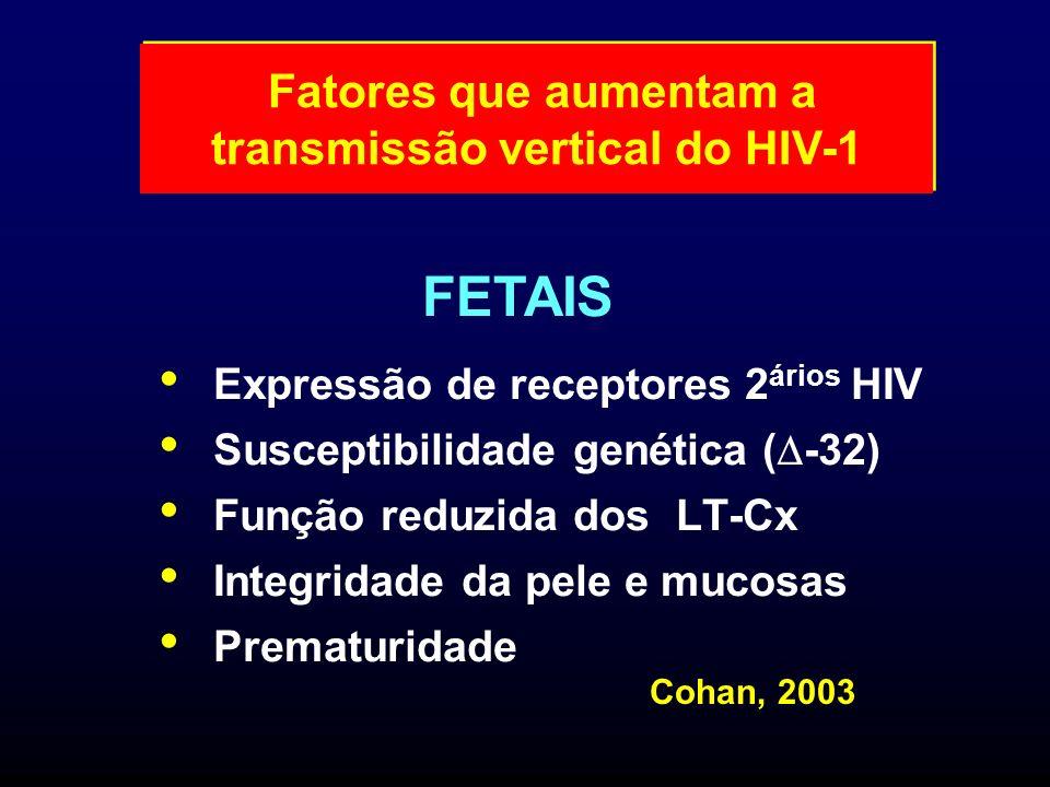 Expressão de receptores 2 ários HIV Susceptibilidade genética ( -32) Função reduzida dos LT-Cx Integridade da pele e mucosas Prematuridade FETAIS Fato