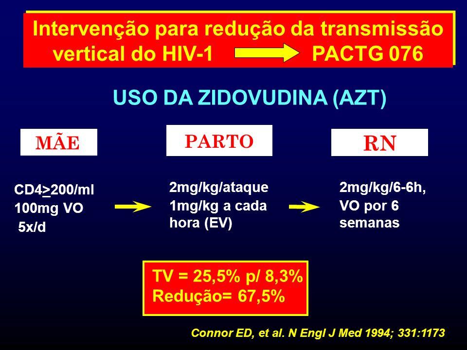 Terapia anti-retroviral na gestação Consenso 2006 IG a partir de 14sem IG a partir de 14sem AssintomáticaAssintomática CD4 > 200 (200-350)CD4 > 200 (200-350) AZT + 3TC + NFV