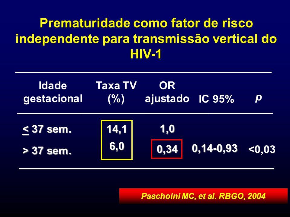 Paschoini MC, et al. RBGO, 2004 Idade gestacional p IC 95% OR ajustado Taxa TV (%) 1,0 14,16,0 <0,030,14-0,93 0,34 > 37 sem. < 37 sem. Prematuridade c