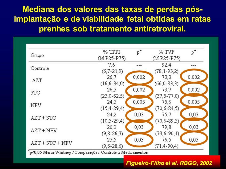 Figueiró-Filho et al. RBGO, 2002 Mediana dos valores das taxas de perdas pós- implantação e de viabilidade fetal obtidas em ratas prenhes sob tratamen