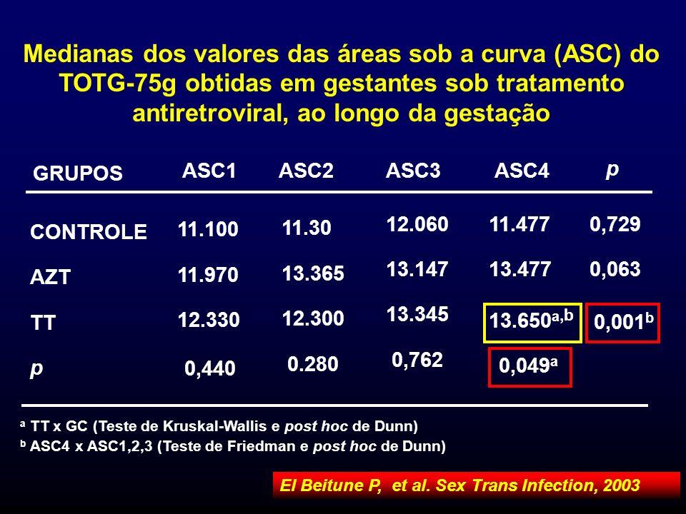 Medianas dos valores das áreas sob a curva (ASC) do TOTG-75g obtidas em gestantes sob tratamento antiretroviral, ao longo da gestação a TT x GC (Teste