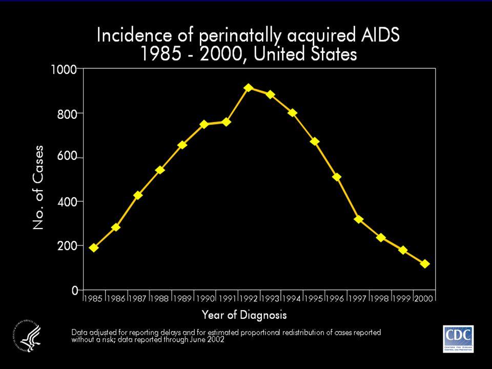 Casos de aids por transmissão vertical, Brasil, 1993 a 2003 (CN:06/04) Após introdução da profilaxia da T.V.