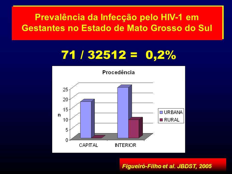 71 / 32512 = 0,2% Prevalência da Infecção pelo HIV-1 em Gestantes no Estado de Mato Grosso do Sul Figueiró-Filho et al. JBDST, 2005