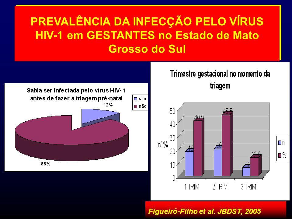 PREVALÊNCIA DA INFECÇÃO PELO VÍRUS HIV-1 em GESTANTES no Estado de Mato Grosso do Sul Figueiró-Filho et al. JBDST, 2005