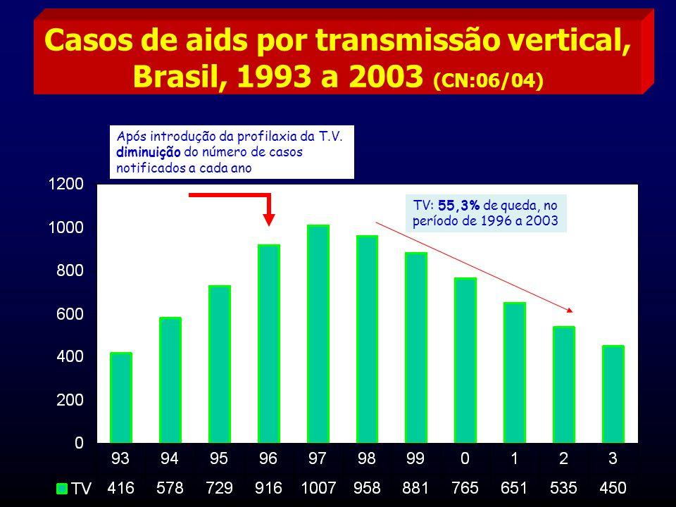 Casos de aids por transmissão vertical, Brasil, 1993 a 2003 (CN:06/04) Após introdução da profilaxia da T.V. diminuição do número de casos notificados