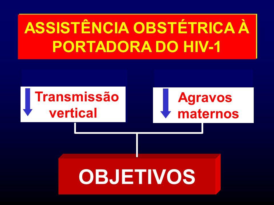 Tempo de ruptura de membranas como fator de risco independente para transmissão vertical do HIV-1 1,0 10,223,5 <0,01 1,14 - 4,81 2,3 > 6 horas < 6 horas Ruptura de membranas p IC 95% OR ajustado Taxa TV (%) Mussi-Pinhata M, et al.