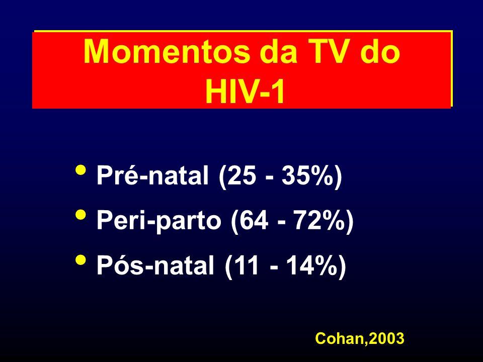 Momentos da TV do HIV-1 Pré-natal (25 - 35%) Peri-parto (64 - 72%) Pós-natal (11 - 14%) Cohan,2003