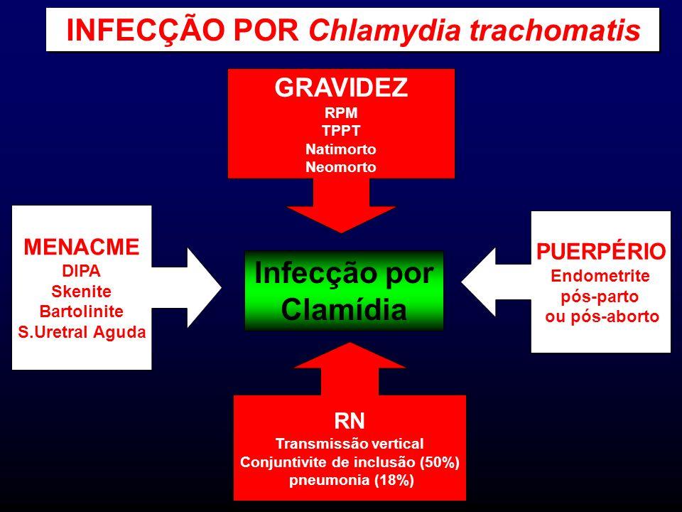 Infecção por Clamídia GRAVIDEZ RPM TPPT Natimorto Neomorto PUERPÉRIO Endometrite pós-parto ou pós-aborto RN Transmissão vertical Conjuntivite de inclu