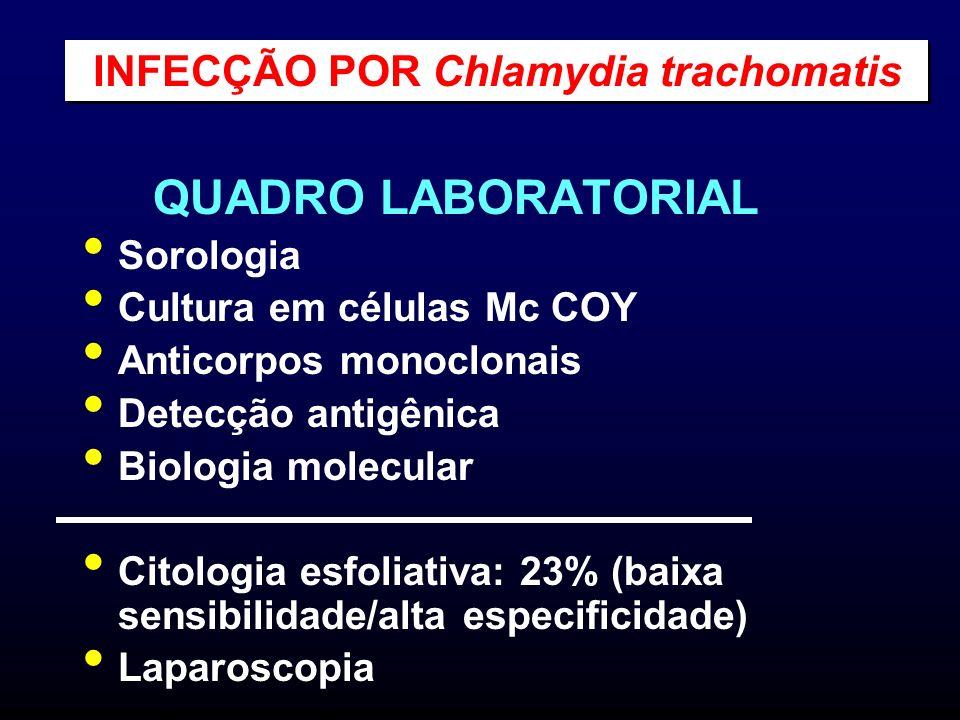 QUADRO LABORATORIAL Sorologia Cultura em células Mc COY Anticorpos monoclonais Detecção antigênica Biologia molecular Citologia esfoliativa: 23% (baix