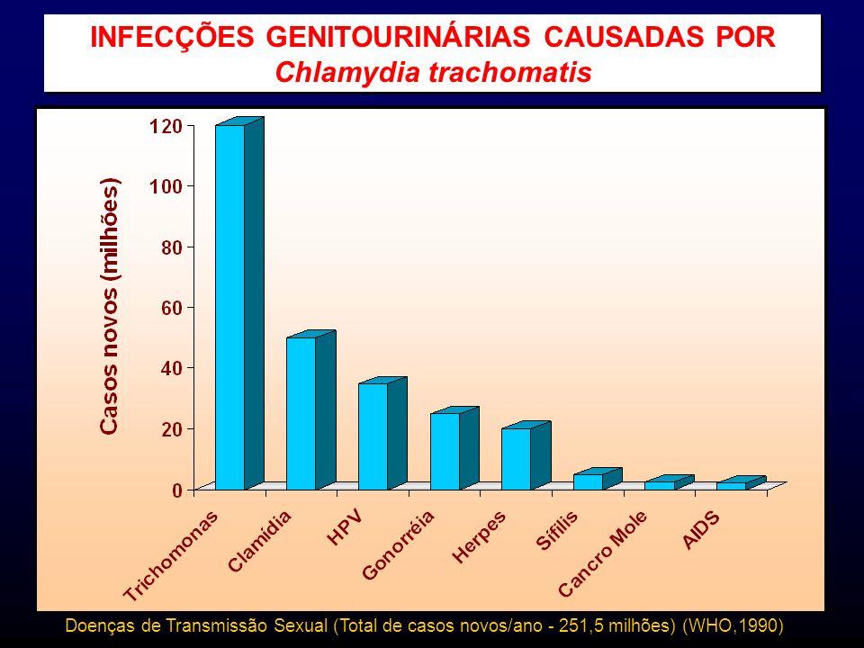 Doenças de Transmissão Sexual (Total de casos novos/ano - 251,5 milhões) (WHO,1990) INFECÇÕES GENITOURINÁRIAS CAUSADAS POR Chlamydia trachomatis