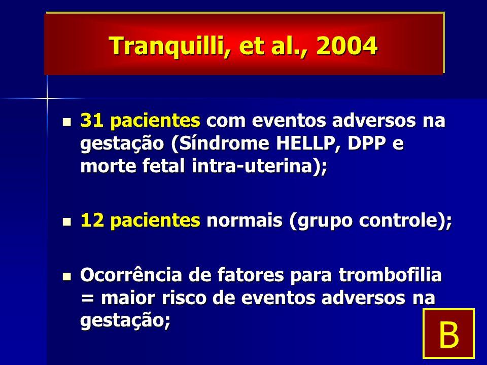 31 pacientes com eventos adversos na gestação (Síndrome HELLP, DPP e morte fetal intra-uterina); 31 pacientes com eventos adversos na gestação (Síndrome HELLP, DPP e morte fetal intra-uterina); 12 pacientes normais (grupo controle); 12 pacientes normais (grupo controle); Ocorrência de fatores para trombofilia = maior risco de eventos adversos na gestação; Ocorrência de fatores para trombofilia = maior risco de eventos adversos na gestação; Tranquilli, et al., 2004 B