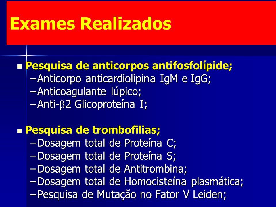 Exames Realizados Pesquisa de anticorpos antifosfolípide; –Anticorpo anticardiolipina IgM e IgG; –Anticoagulante lúpico; –Anti- 2 Glicoproteína I; Pesquisa de trombofilias; –Dosagem total de Proteína C; –Dosagem total de Proteína S; –Dosagem total de Antitrombina; –Dosagem total de Homocisteína plasmática; –Pesquisa de Mutação no Fator V Leiden;