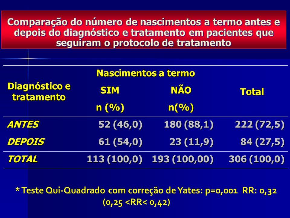 Diagnóstico e tratamento Nascimentos a termo TotalSIMNÃO n (%) n(%) ANTES 52 (46,0) 180 (88,1) 222 (72,5) DEPOIS 61 (54,0) 23 (11,9) 84 (27,5) TOTAL 113 (100,0) 193 (100,00) 306 (100,0) * Teste Qui-Quadrado com correção de Yates: p=0,001 RR: 0,32 (0,25 <RR< 0,42)