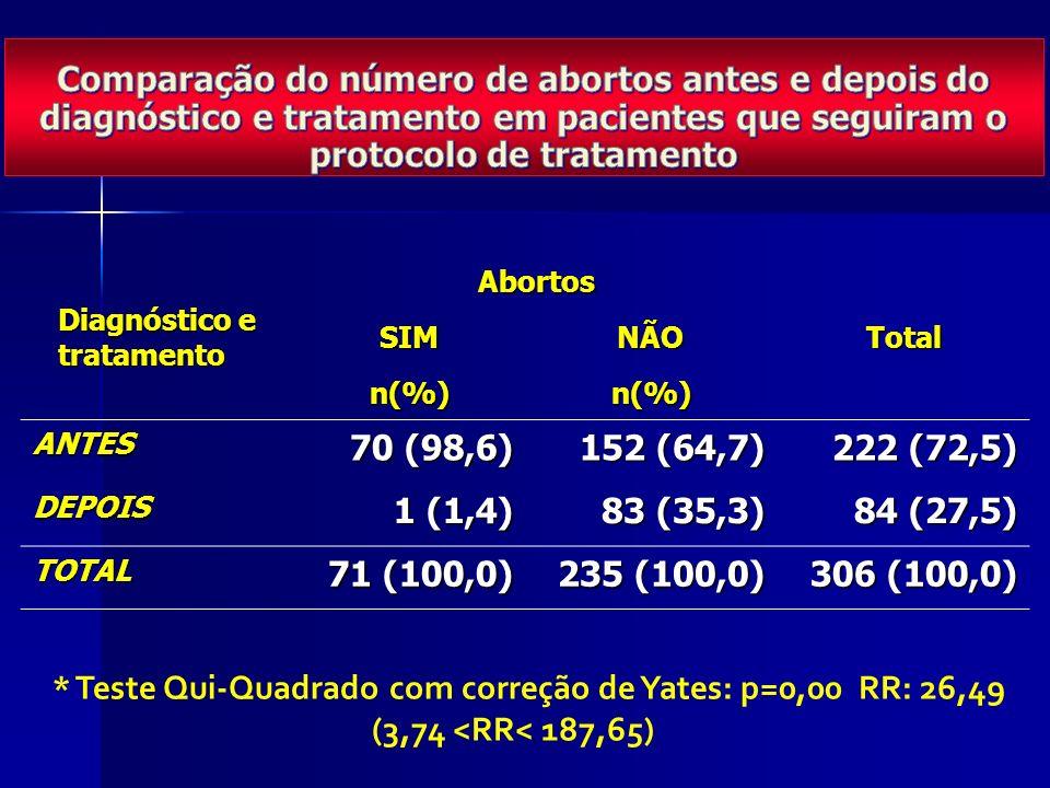 Diagnóstico e tratamento AbortosTotalSIMNÃO n(%)n(%) ANTES 70 (98,6) 152 (64,7) 222 (72,5) DEPOIS 1 (1,4) 83 (35,3) 84 (27,5) TOTAL 71 (100,0) 235 (100,0) 306 (100,0) * Teste Qui-Quadrado com correção de Yates: p=0,00 RR: 26,49 (3,74 <RR< 187,65)