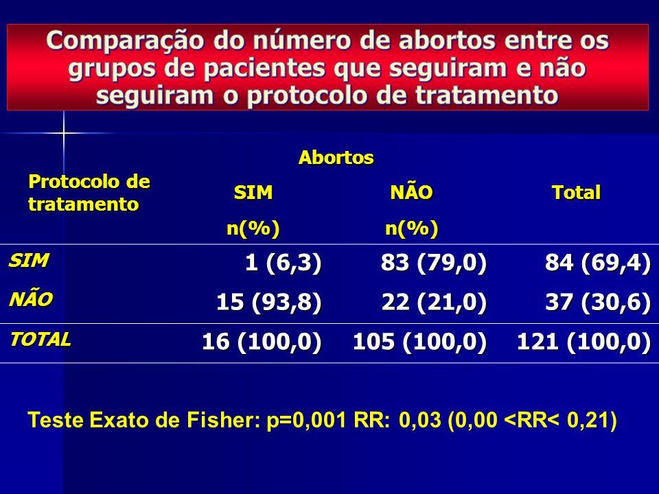 Protocolo de tratamento AbortosTotalSIMNÃO n(%)n(%) SIM 1 (6,3) 83 (79,0) 84 (69,4) NÃO 15 (93,8) 22 (21,0) 37 (30,6) TOTAL 16 (100,0) 105 (100,0) 121 (100,0) Teste Exato de Fisher: p=0,001 RR: 0,03 (0,00 <RR< 0,21)